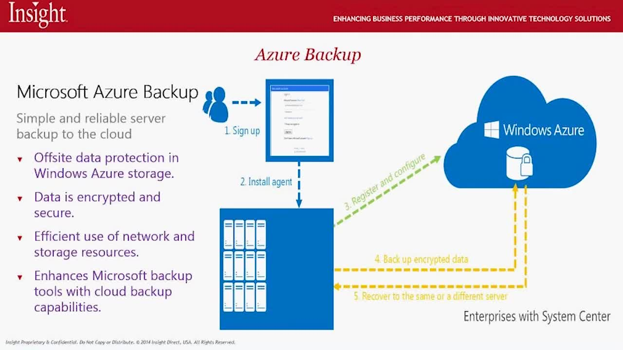 Microsoft Azure Storage and Backup
