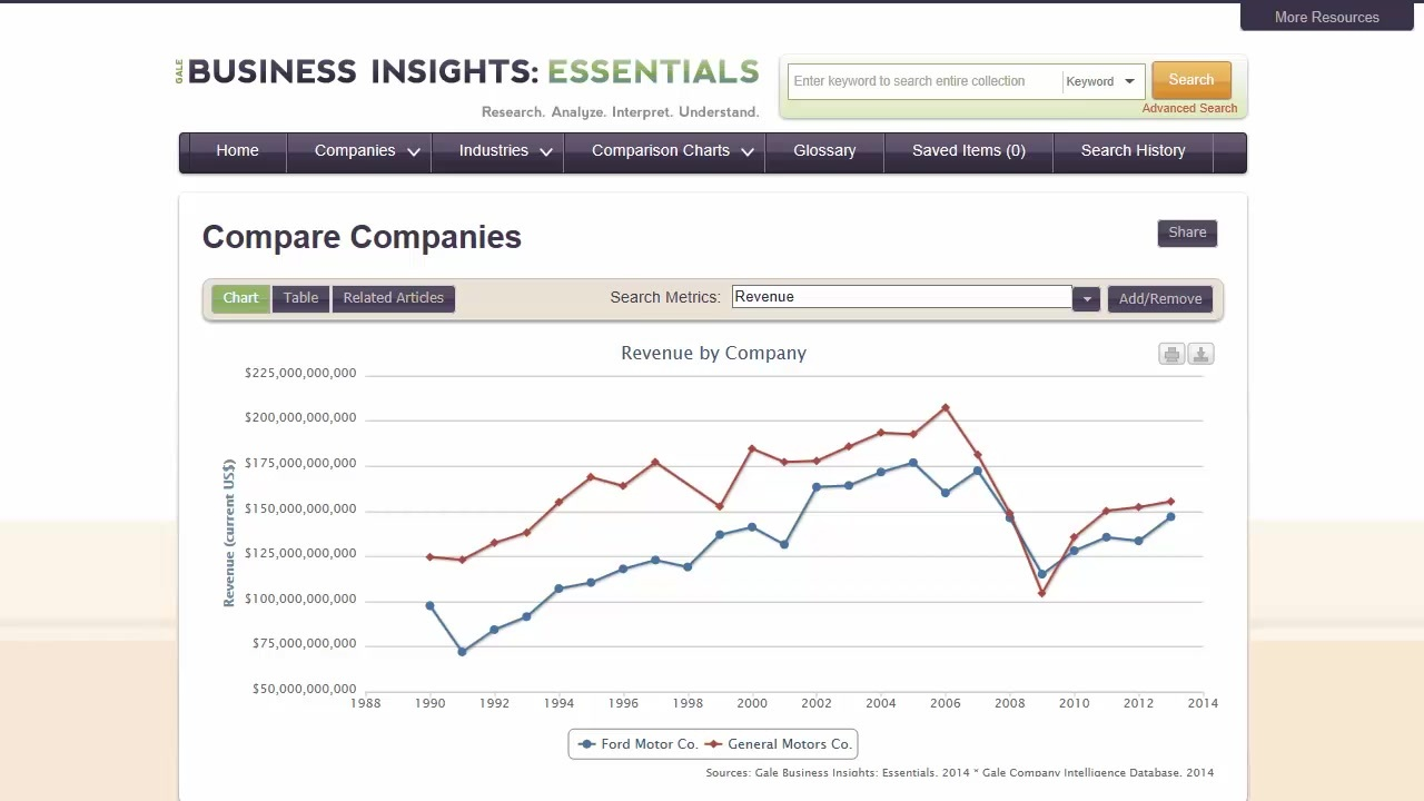 Business Insights: Essentials - Comparison Reports Thumbnail