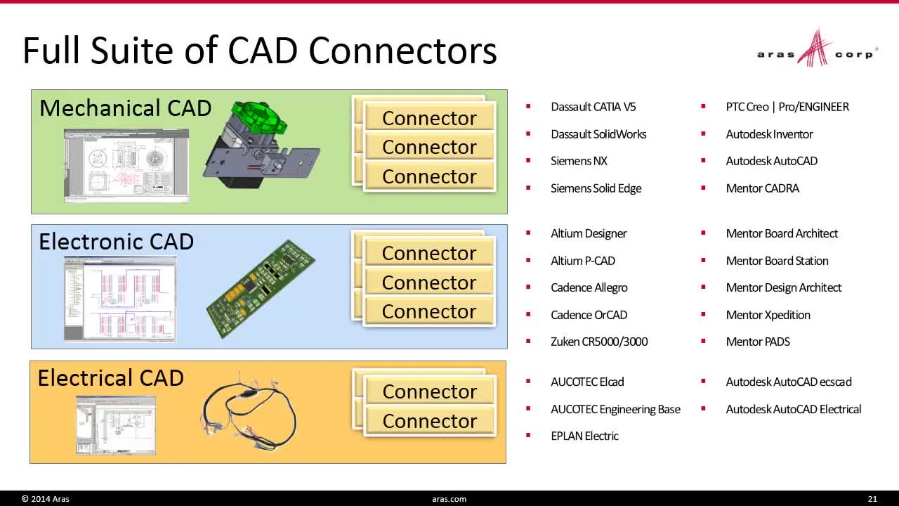 Cad Integration Aras Enterprise Plm Software Electrical Drawing Using See More Demos