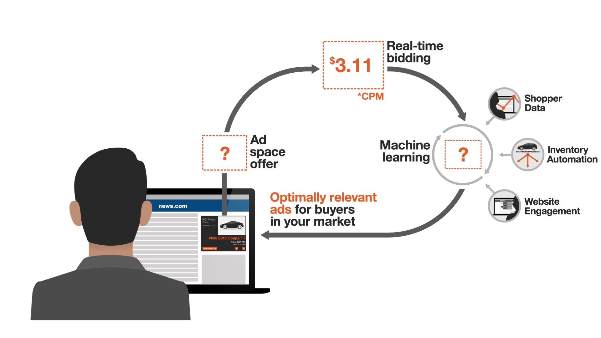 Real Time Bidding Technology