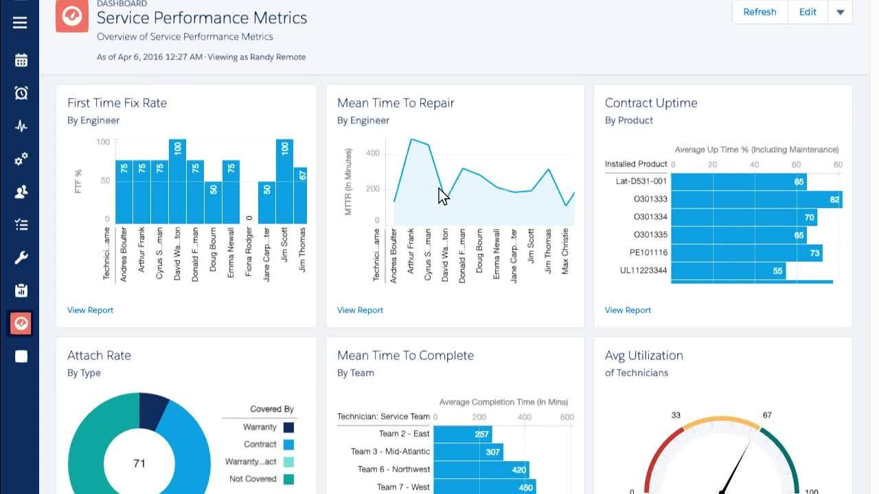 Field Service Performance Metrics Dashboards & Reporting