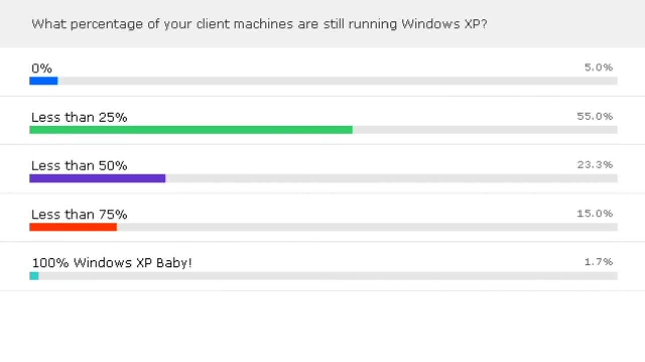 All About Client Operating Systems (and Getting Over Your X...P)