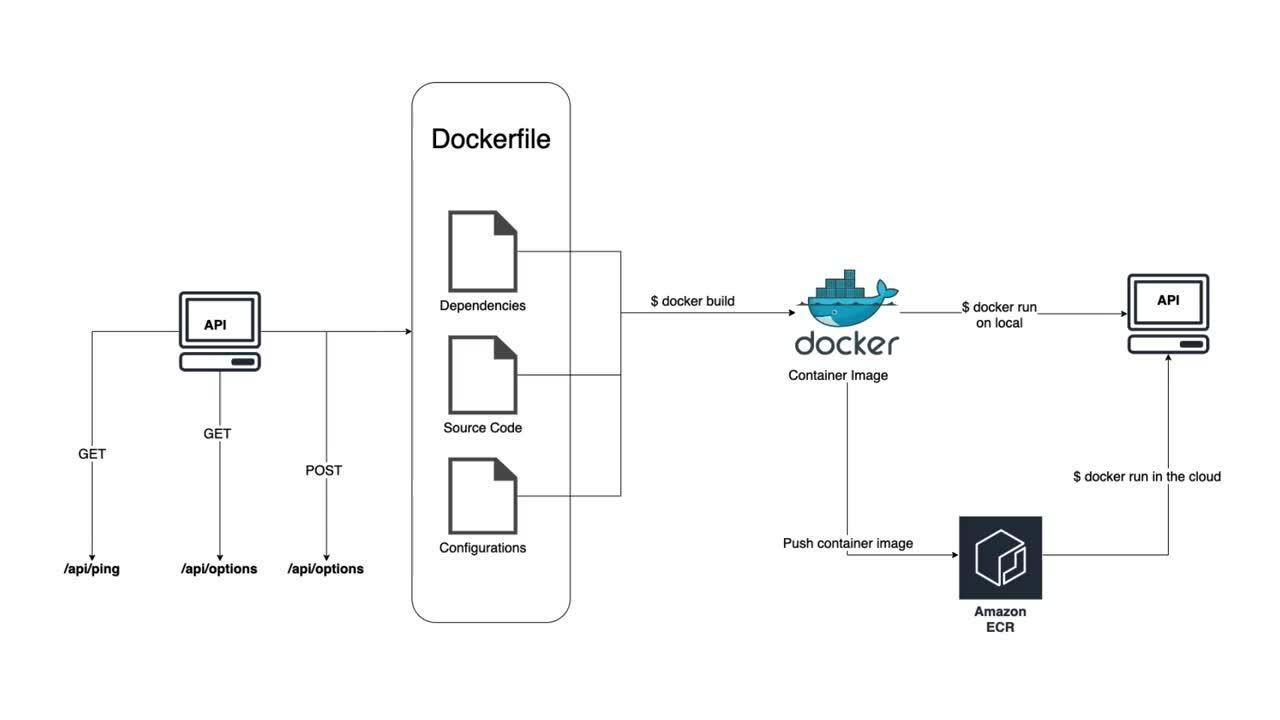 Docker ECR demo