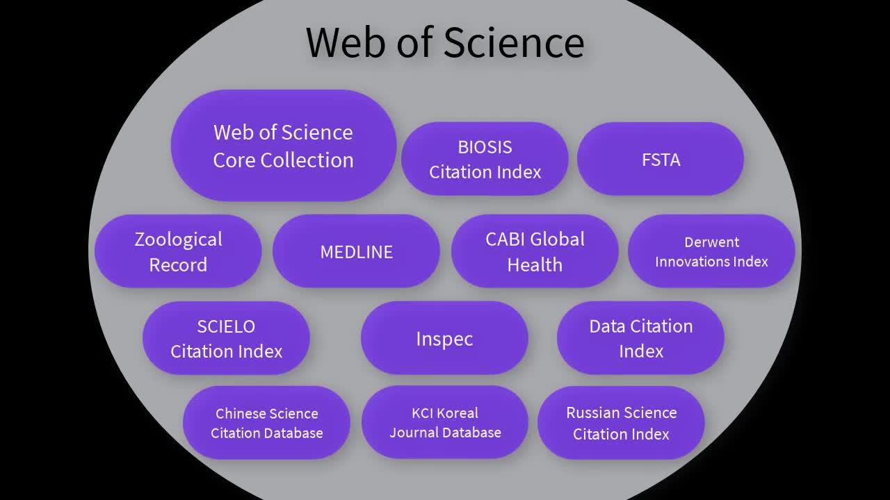 Web of Science webinar: All databases
