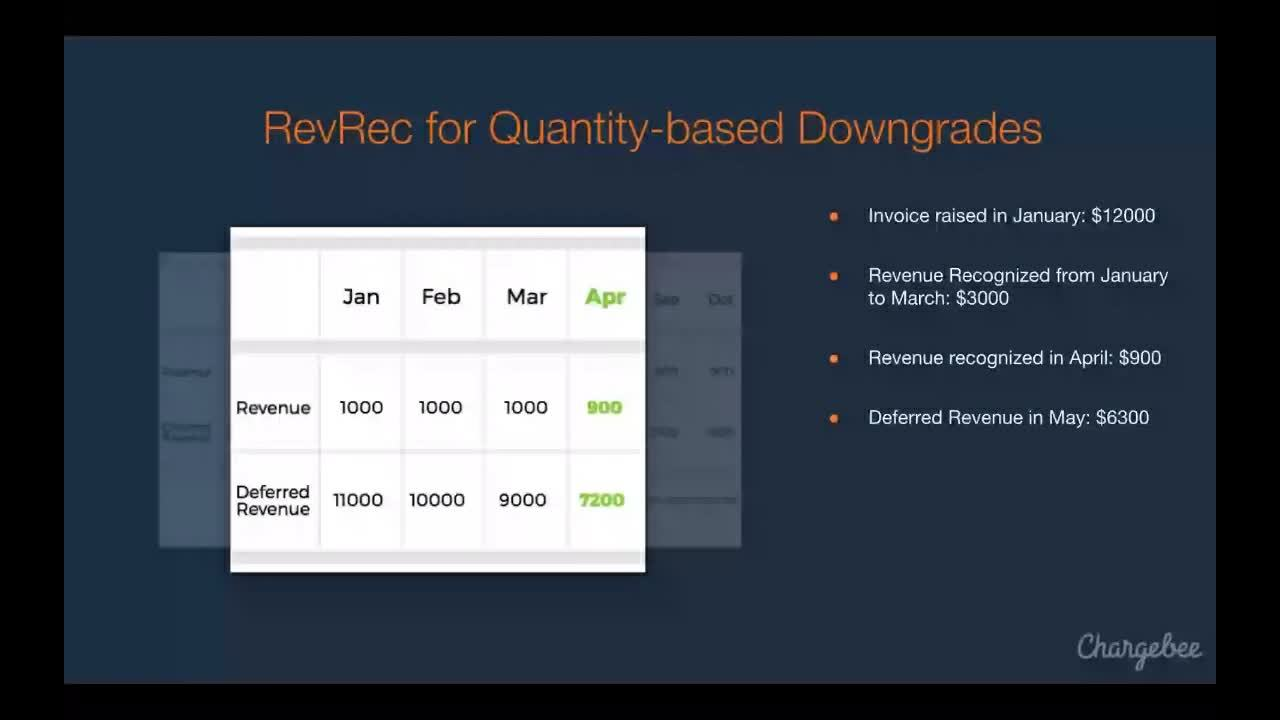 Revenue Recognition for SaaS