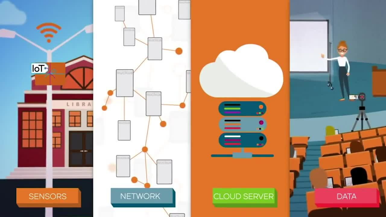Building a Smart Campus with Ruckus Networks