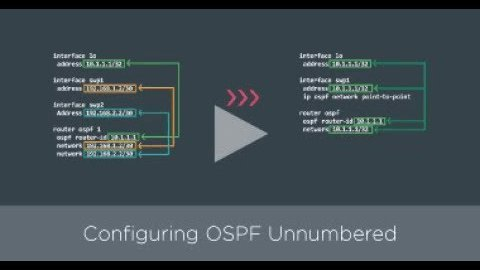 Getting Started: Configuring OSPF unnumbered