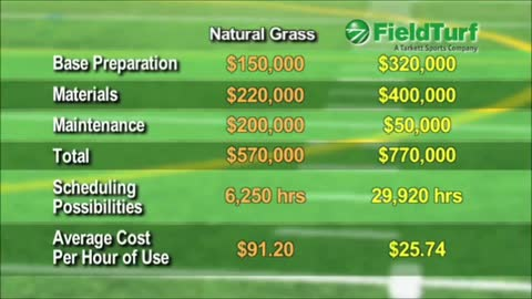 How Much Does It Cost To Turf A Football Field Mycoffeepot Org
