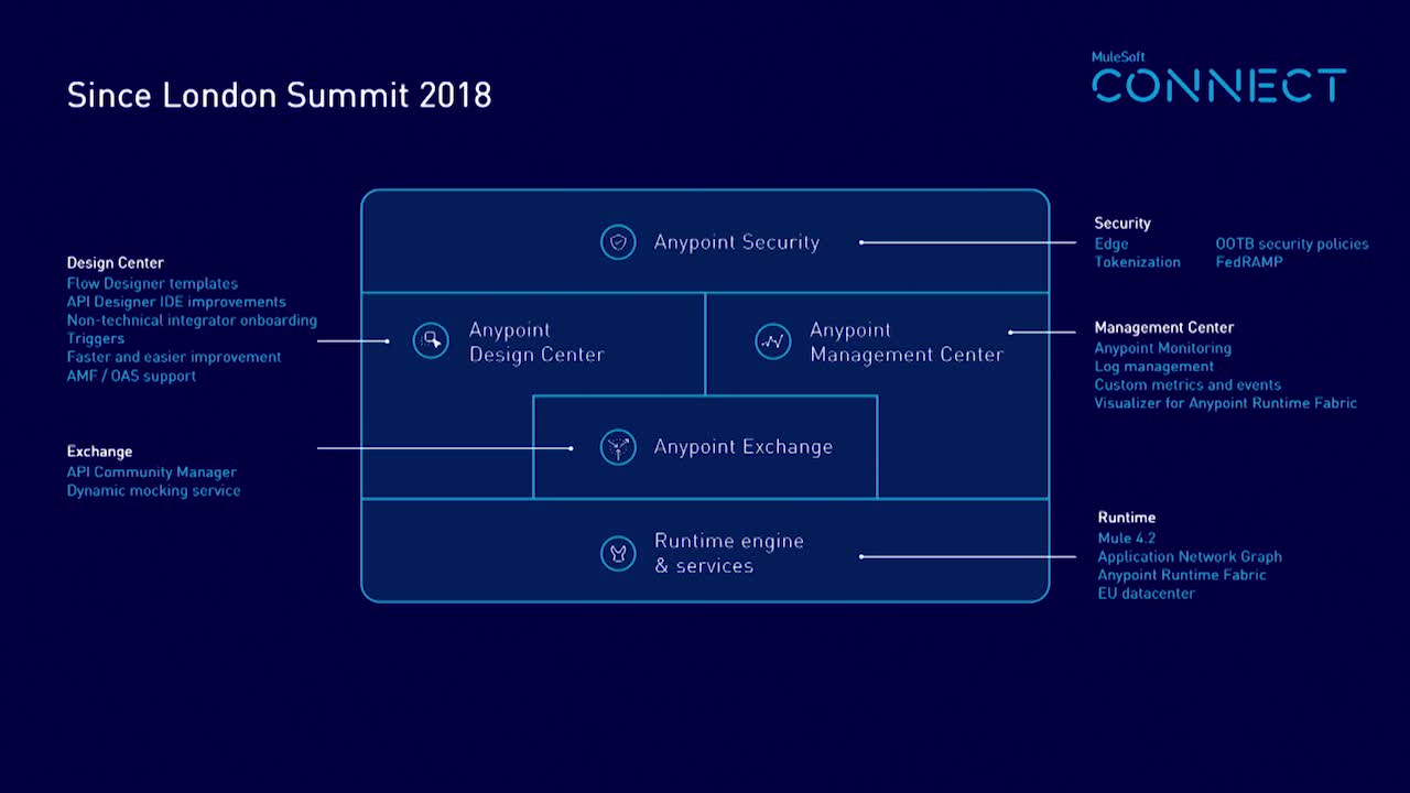 CONNECT 2019: Anypoint Platform vision and roadmap, MuleSoft CPO Mark Dao