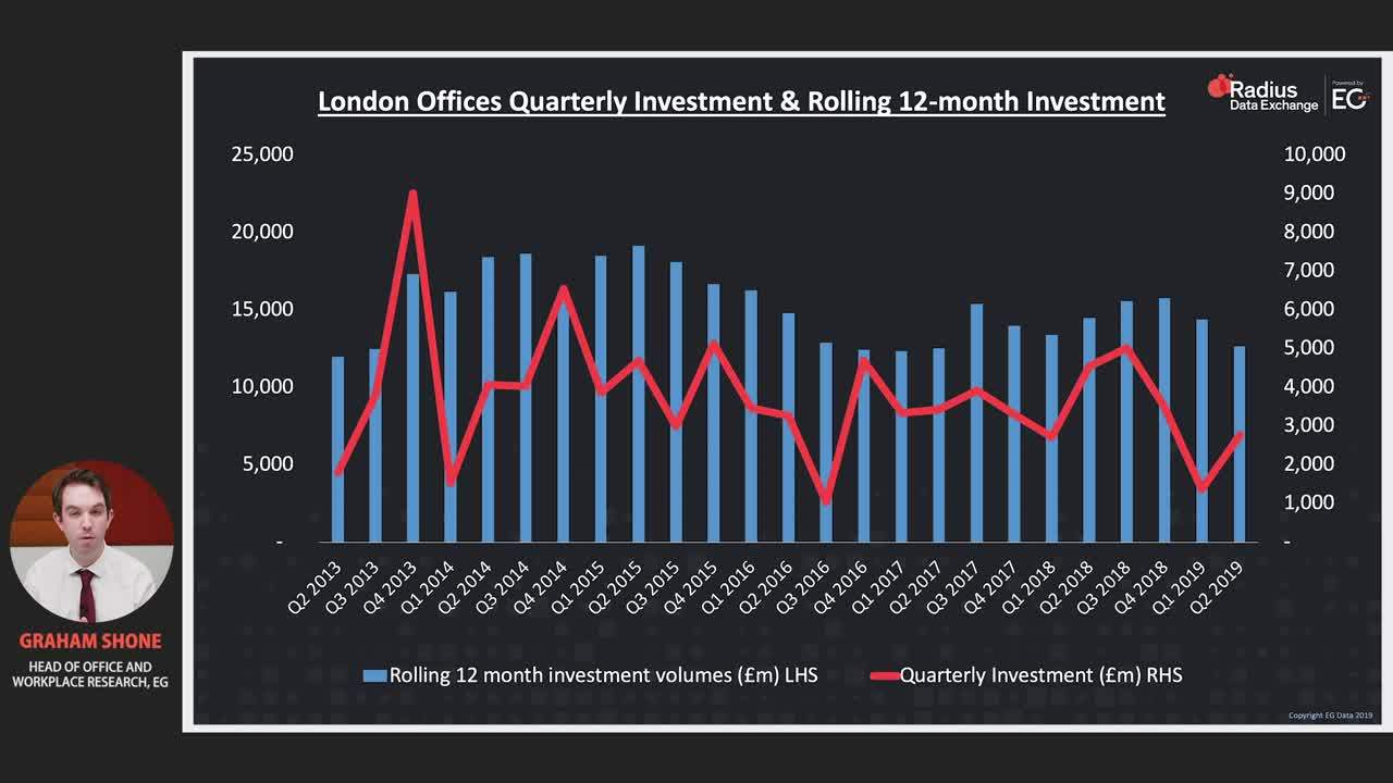 Development space critical to London Office leasing