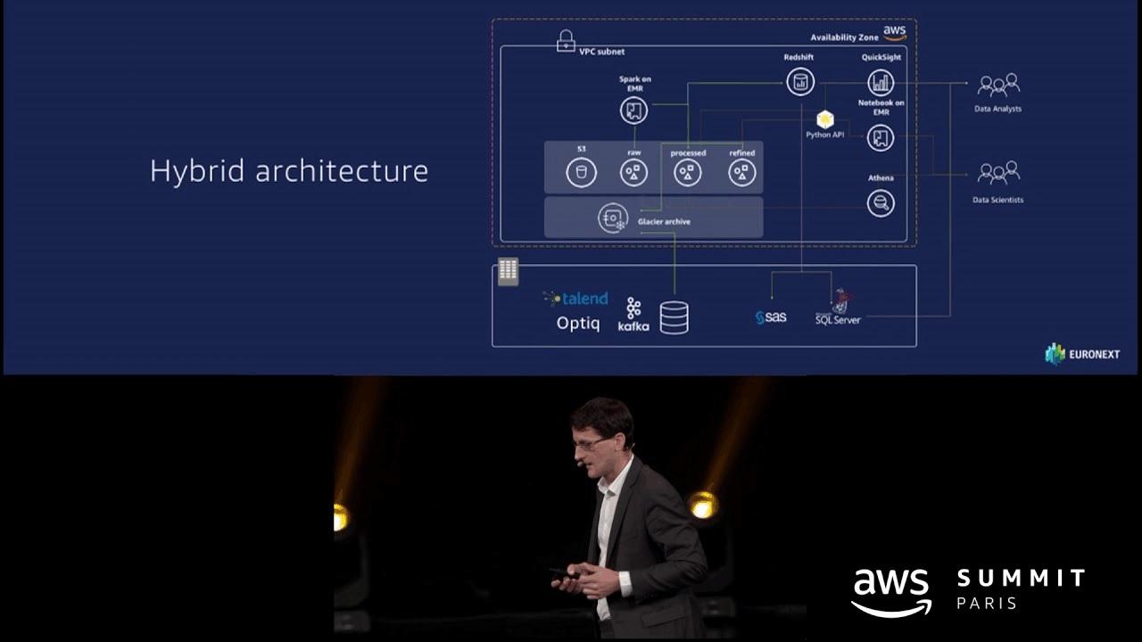 AWS & Euronext | Témoignage client