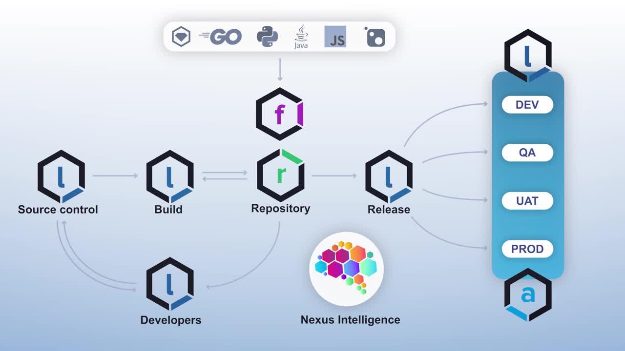 Nexus Platform