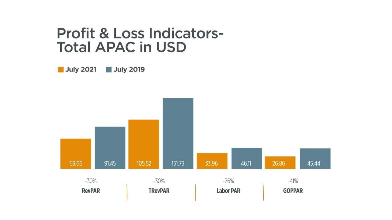 P&L total APAC-1