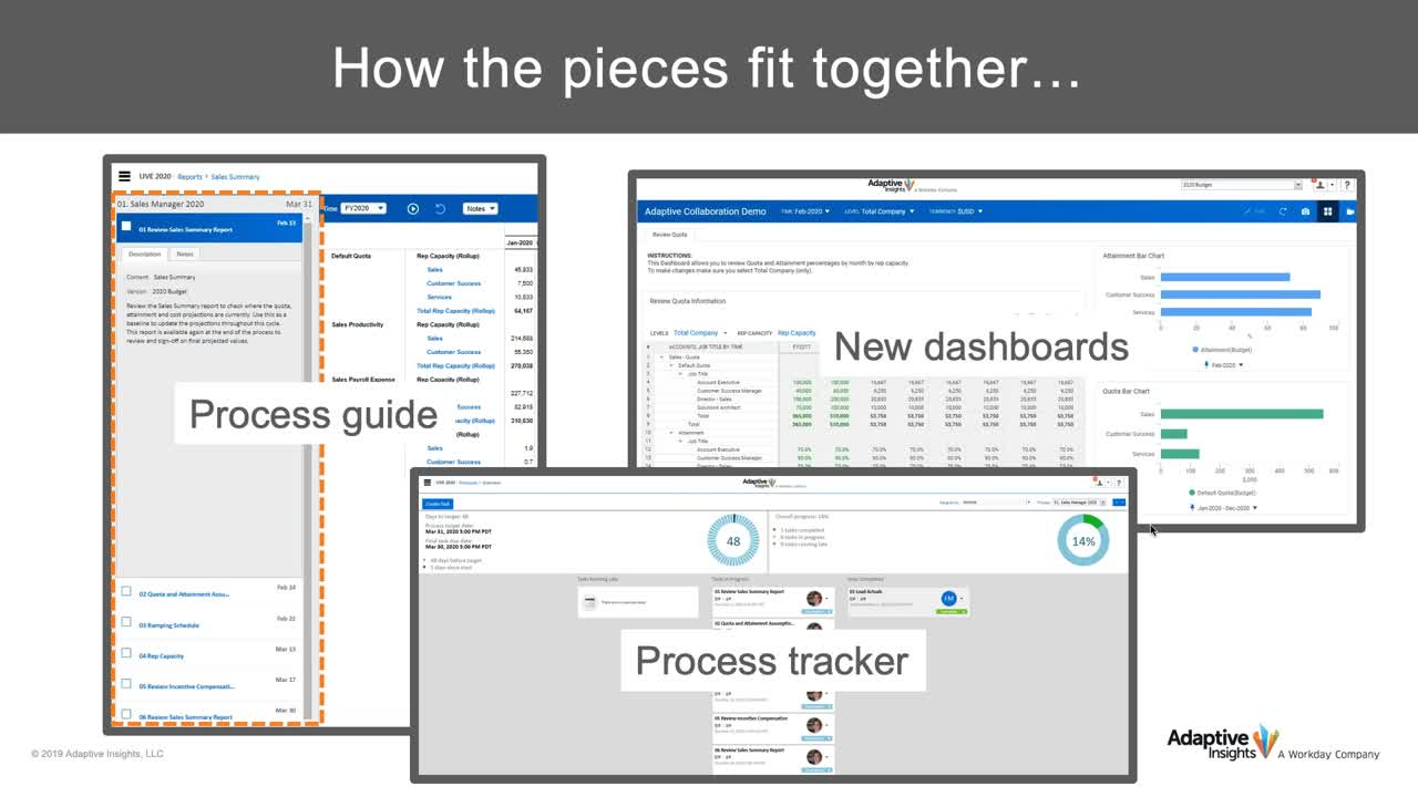 Screenshot for Driving Adoption Across your Org: Dashboards, Process Tracker and Training