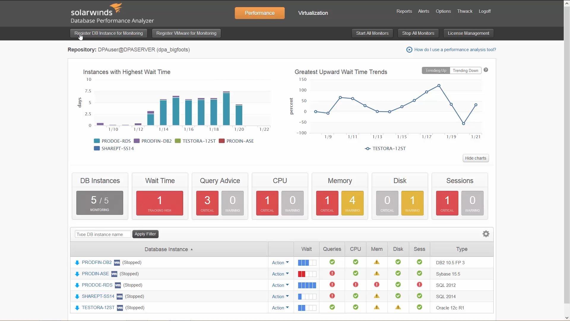 Database Performance Analyzer for AWS®
