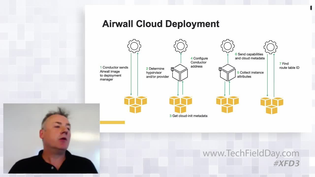 Tempered Cloud, Virtualization, Containers, and APIs