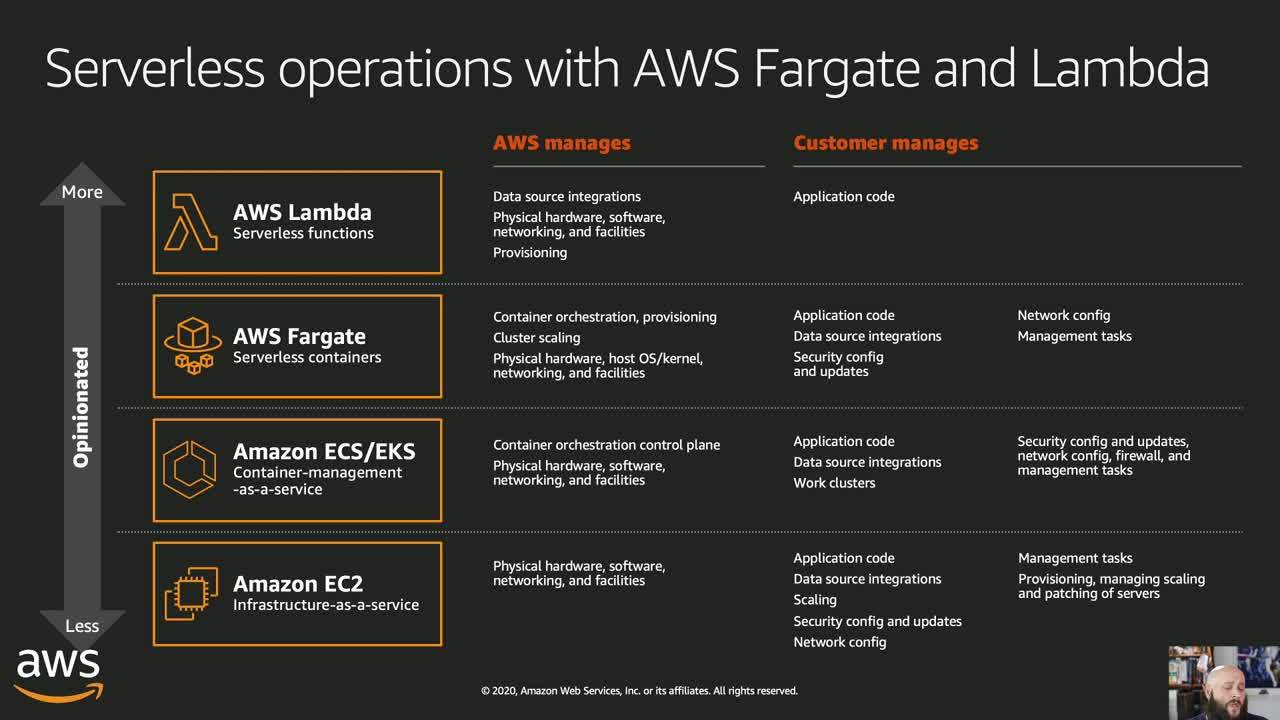 Getting Started with AWS: An Overview of Compute, Storage and Networking