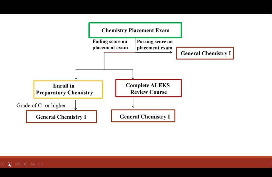 Comparison of Dev Chem and ALEKS Intelligent Tutoring