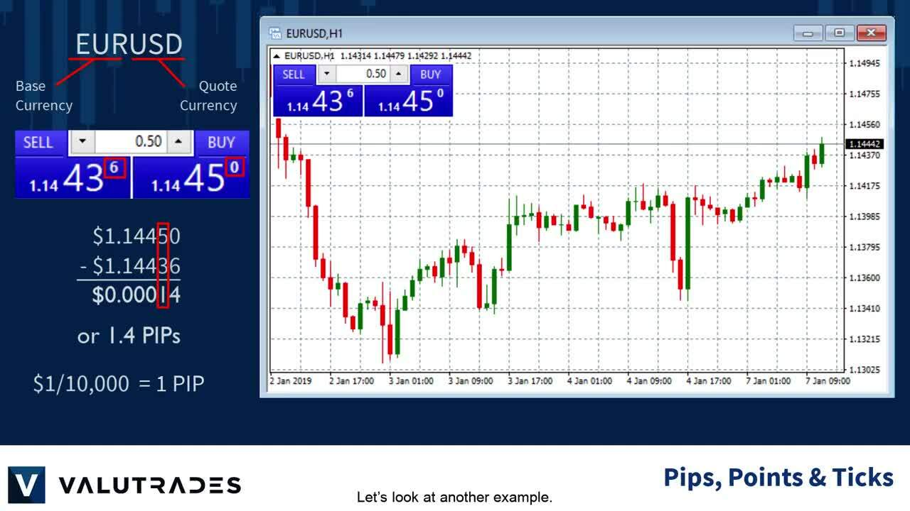 Pips, Points and Ticks_ What's the Difference_