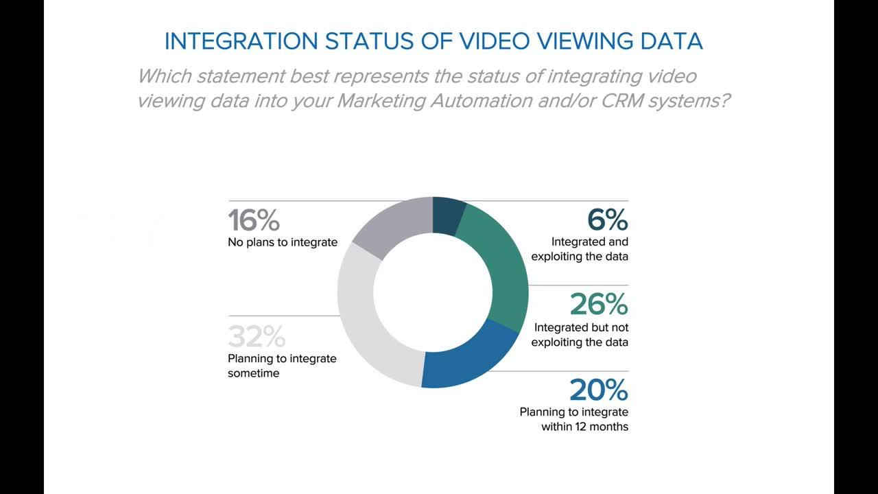 Hot Off the Press! B2B Video Trends, Benchmarks, and Success Factors