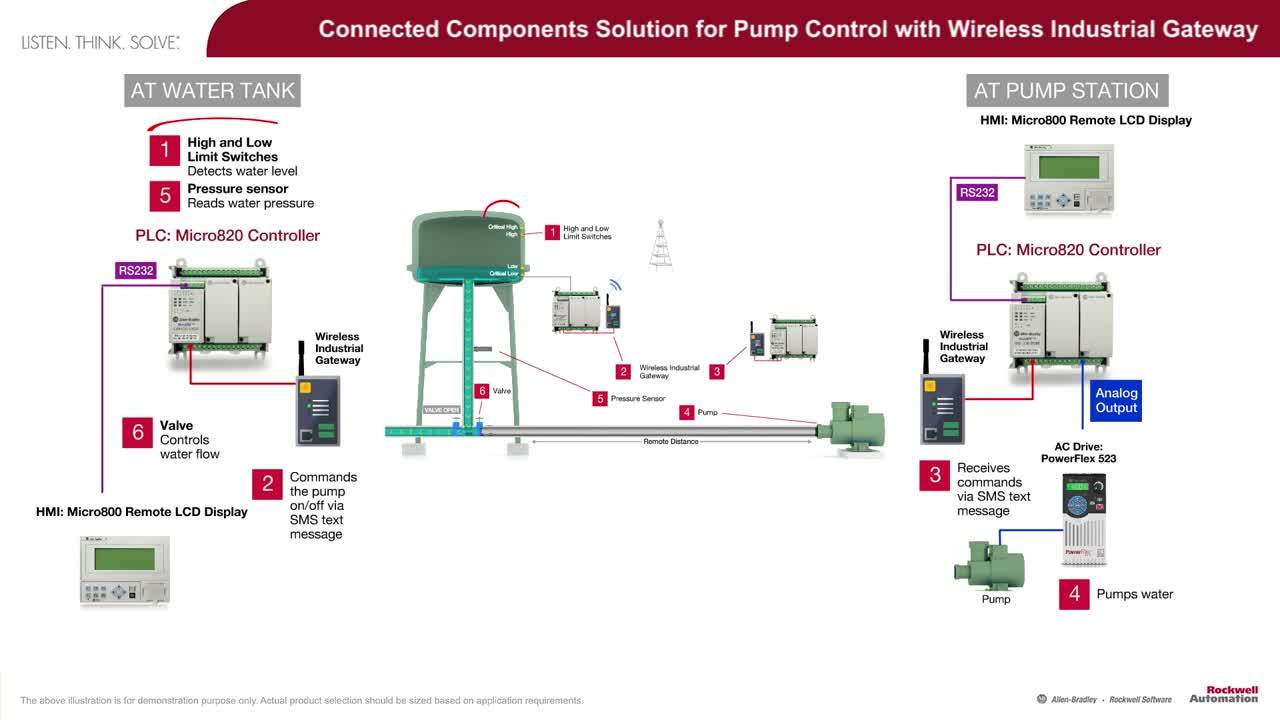Connected Components Solution for Pump Control with Wireless Industrial  Gateway