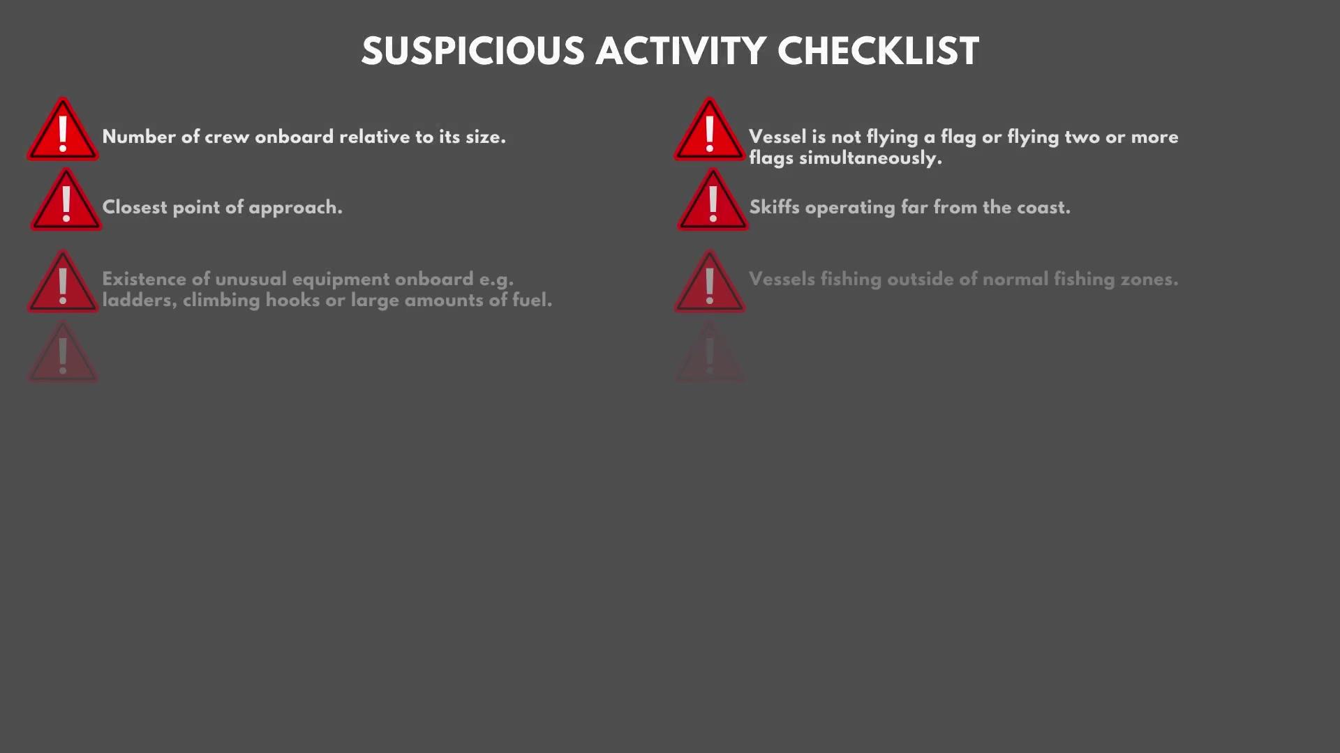Suspicious activity checklist