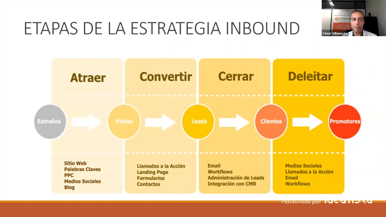 Innmocionate-etapas-metodologia-inbound