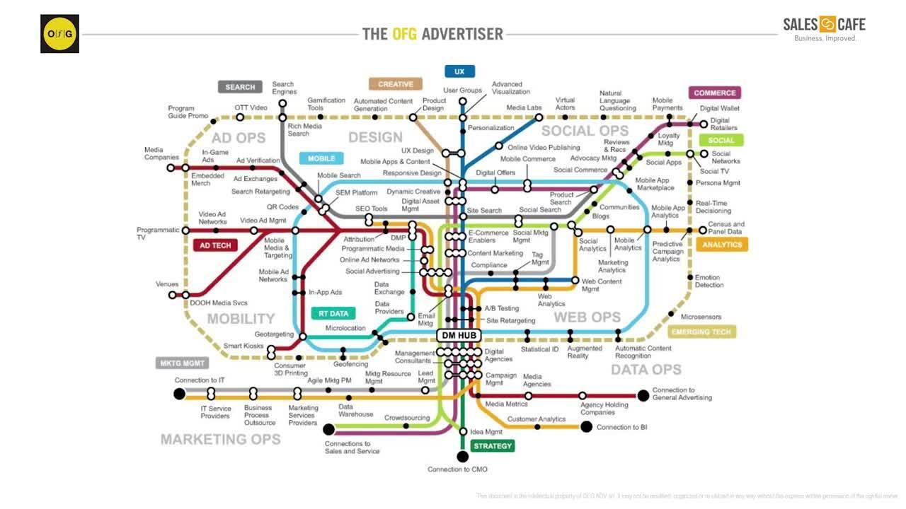Webinar - Digitalizzare marketing e vendite per attrarre nuovi clienti