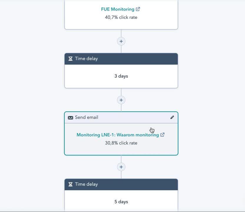 Video workflow PR-dashboard marketing automation FNKE