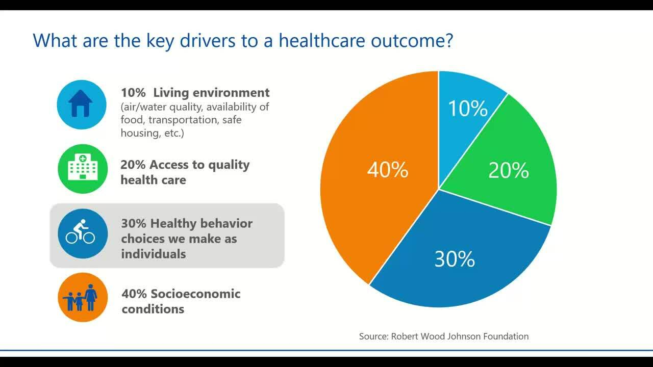 2021-05-04 14.00 The Whole Person Approach_ Identifying social determinants of health to assist in r