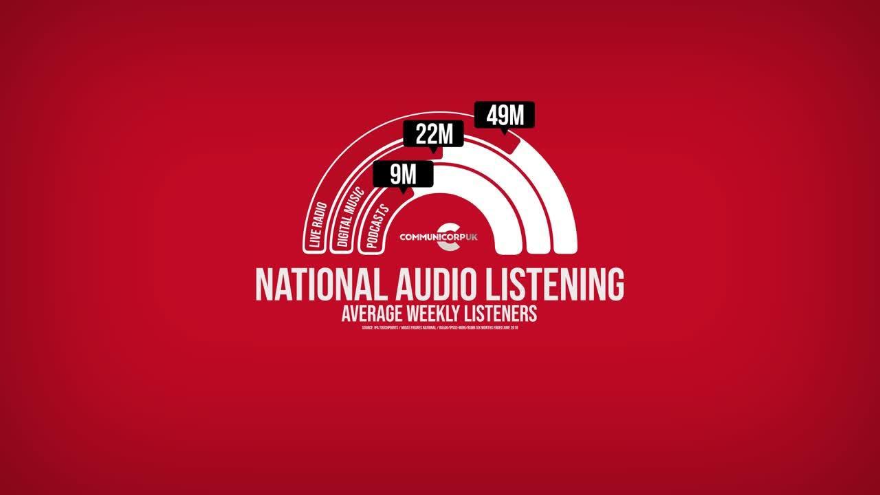 Infographic - audio listening