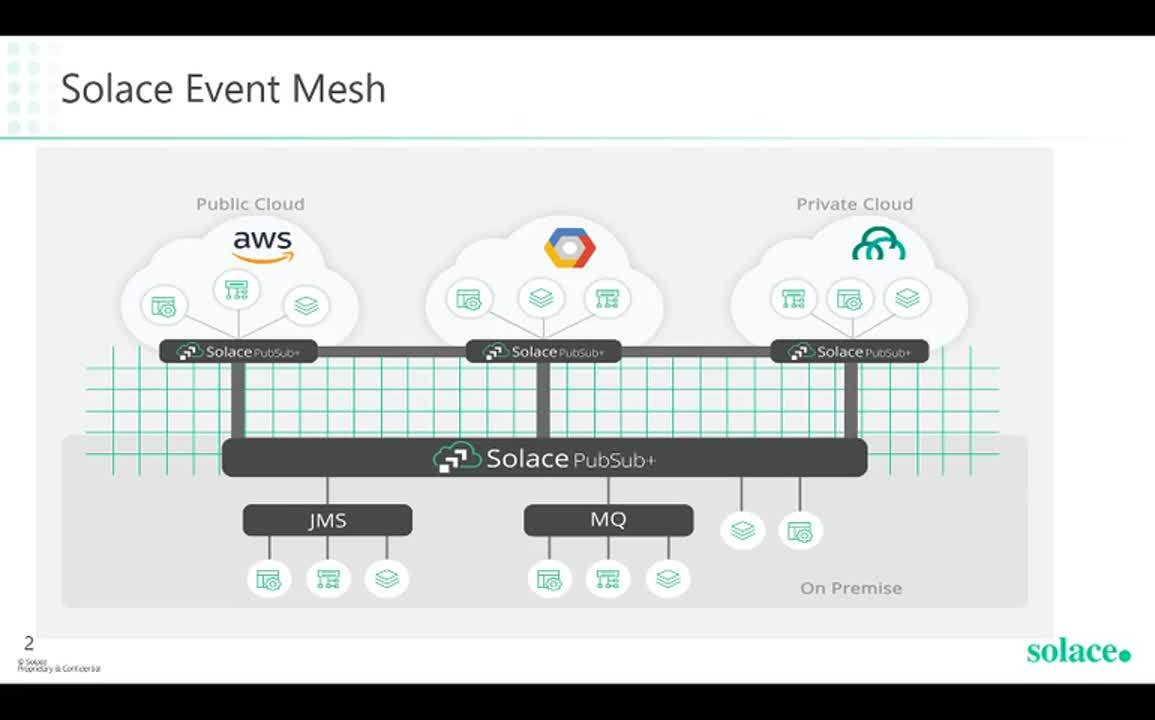Integrating Amazon Cloud-native Services with Solace | Solace