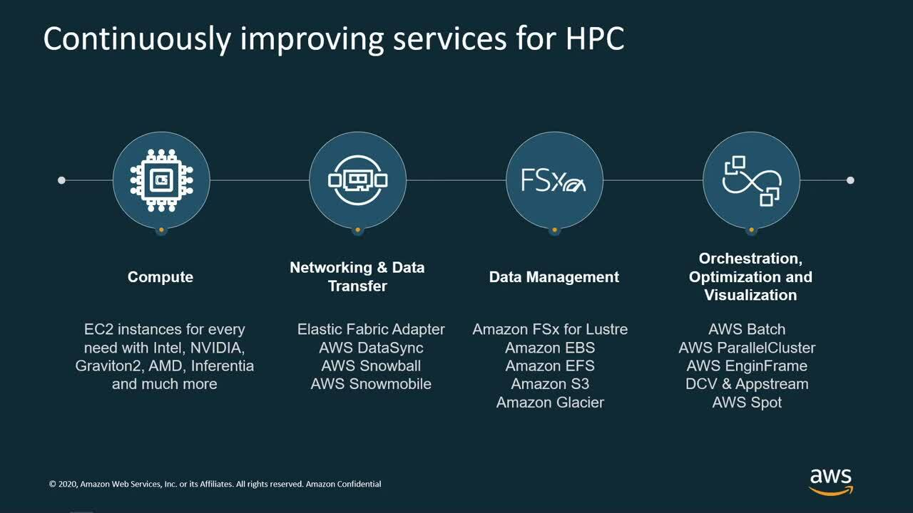 HPC on AWS - Innovating without Infrastructure Constraints