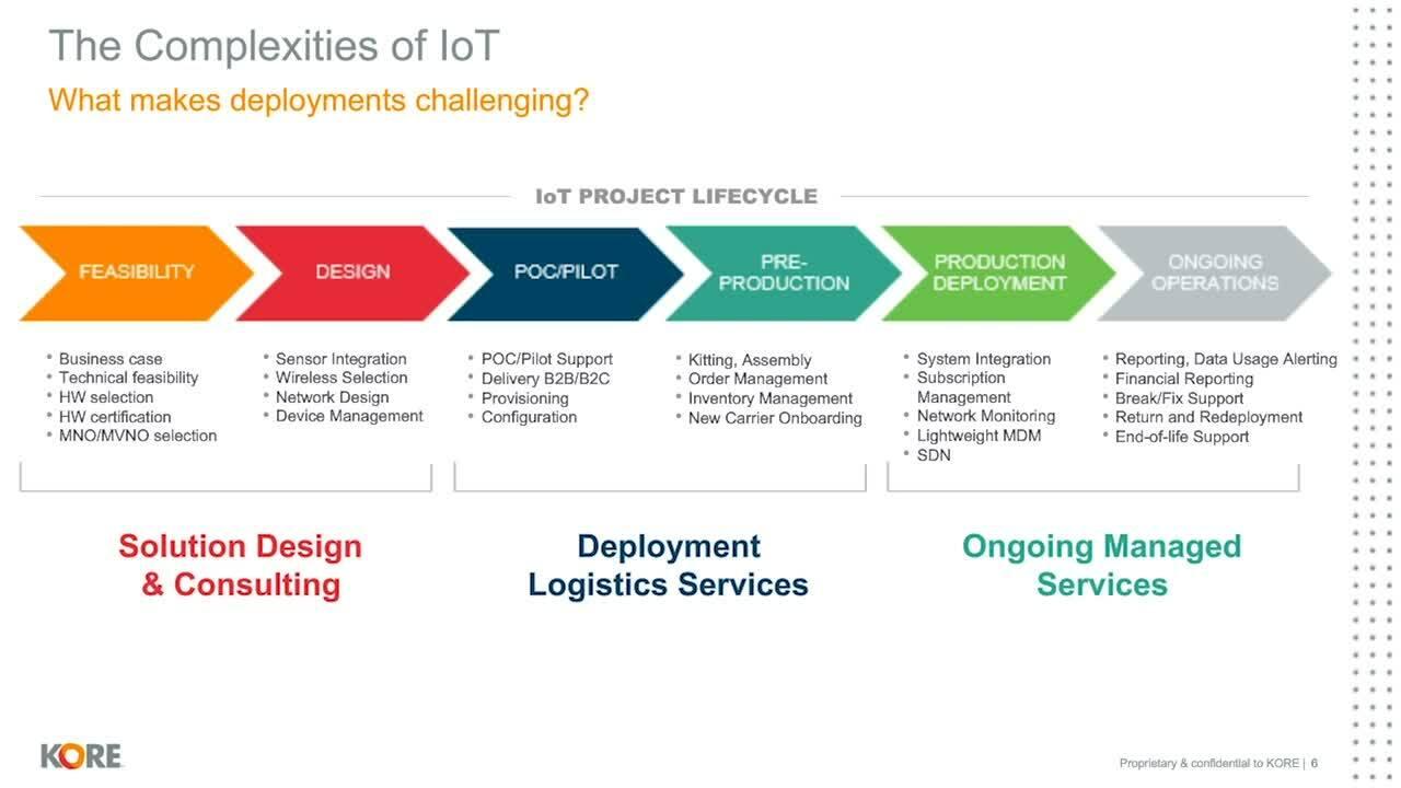 KORE IMC IotDays-2020 SupplyChain Session
