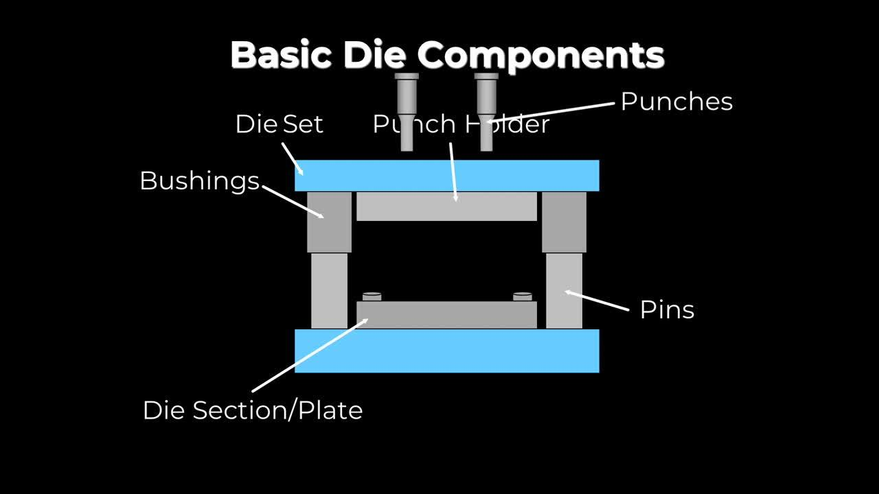 Basic-Die-Components-7.31.2019