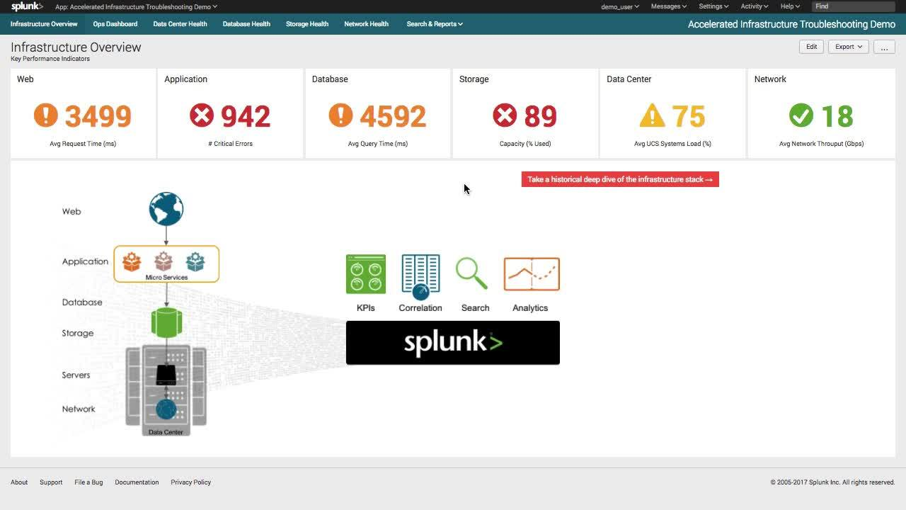 Cisco UCS Integrated Infrastructure for Big Data with Splunk