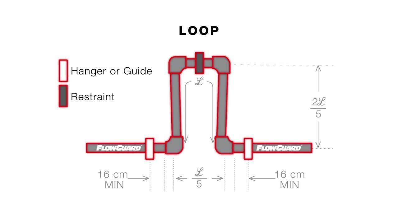 FlowGuard-Loop Animation
