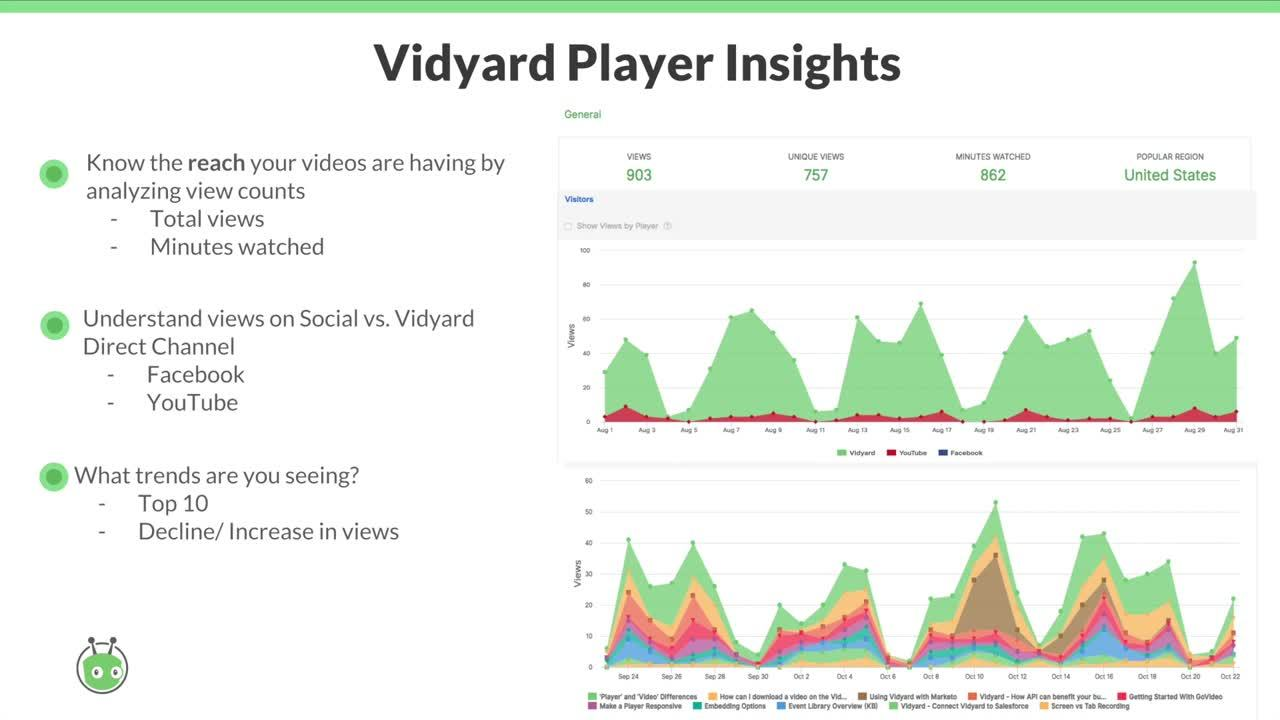 Tracking and Reporting on Video Performance
