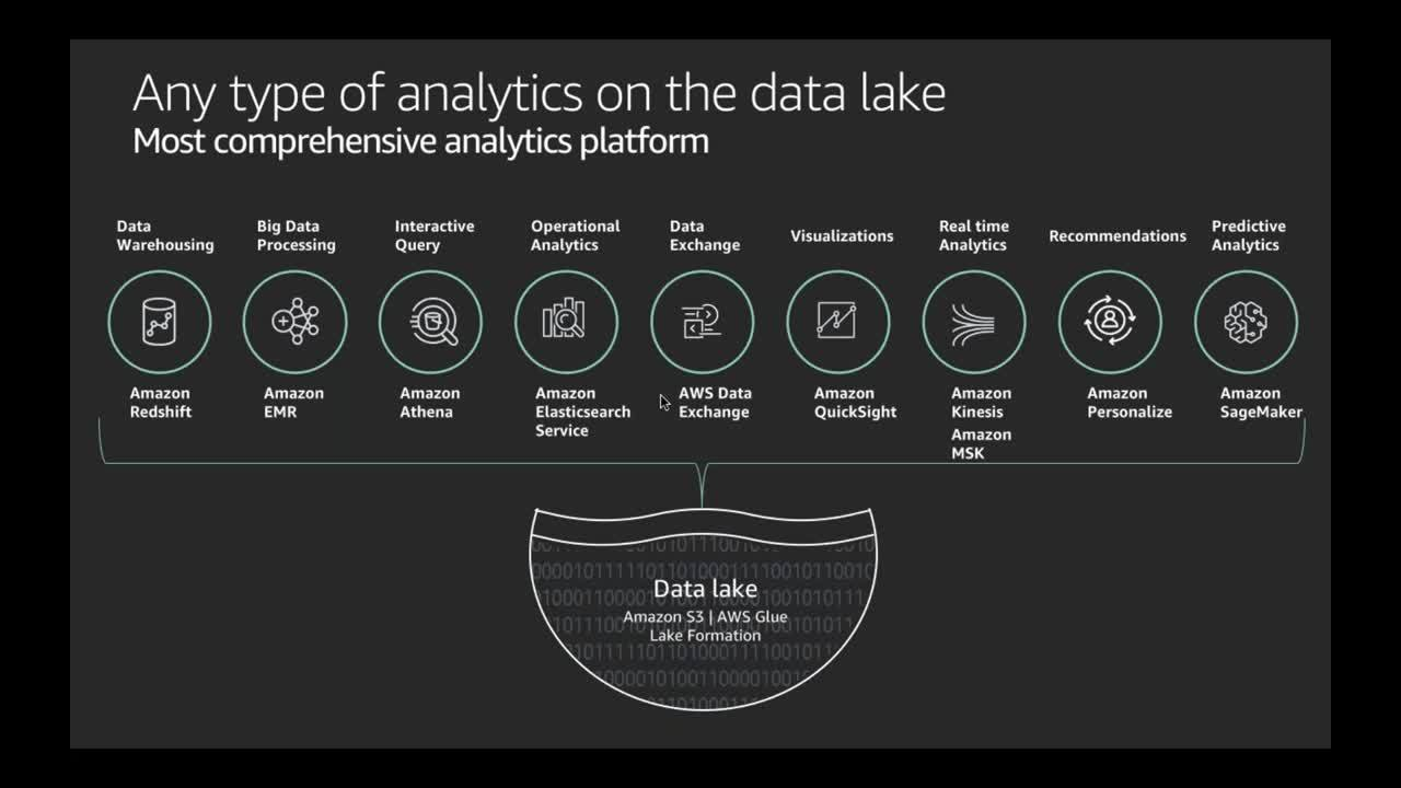 [AWS Startup Webinar Series] Data Analytics Part-2