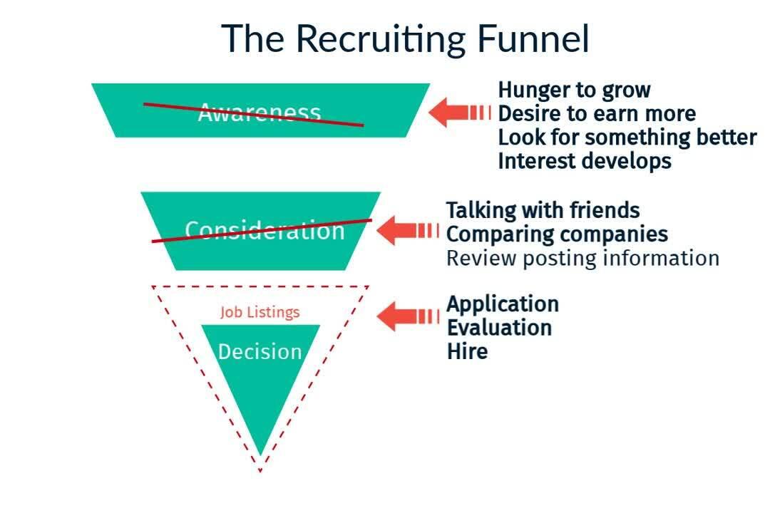 recruitment funnel video