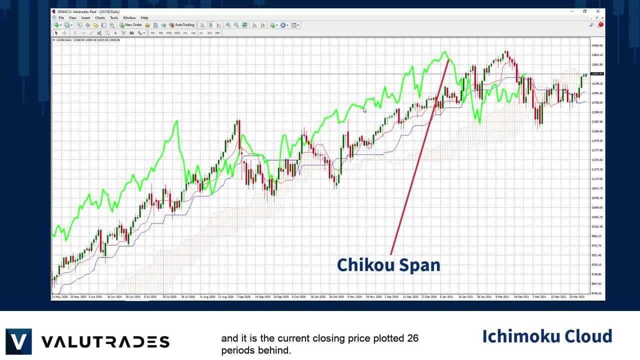 Ichimoku Kinko Hyo Cloud - Forecasting Price Action