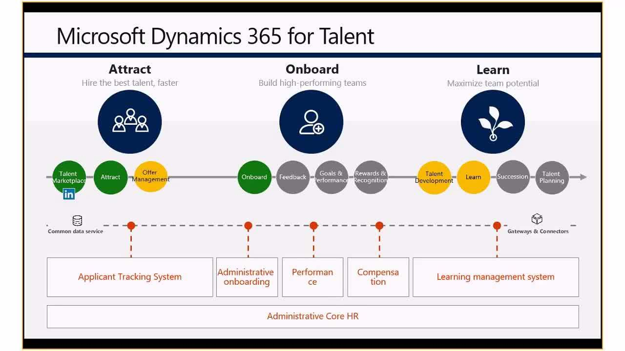dynamics_365_fo_overview_part6