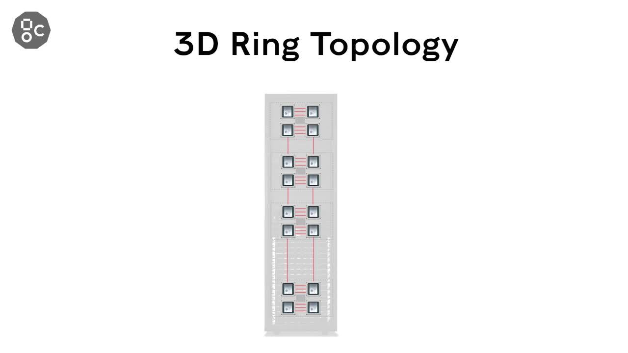 3D ring topology animation