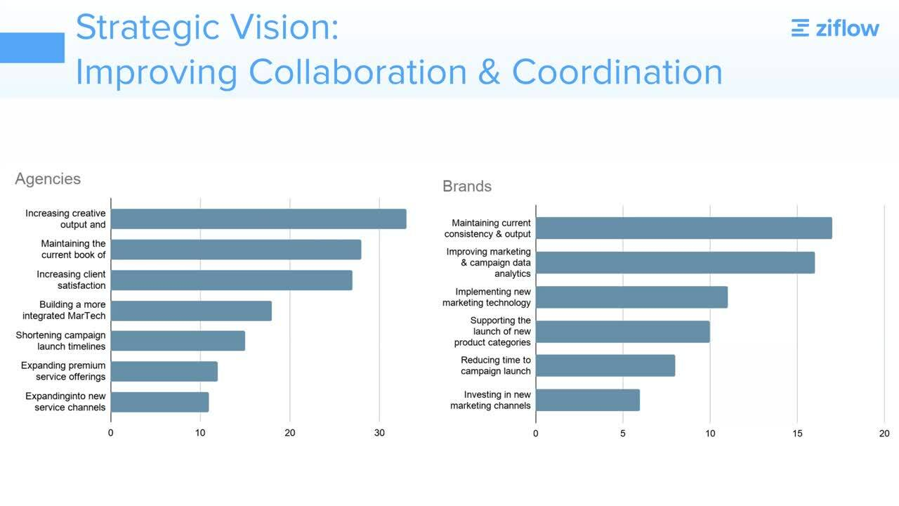 11.30.20 Webinar Recording - Creative Production Survey Results