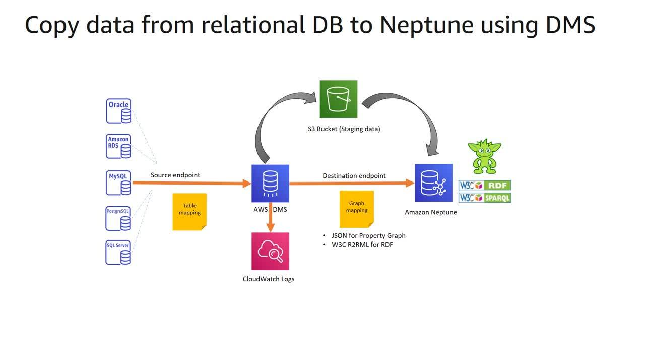 DB Modernization Week - Amazon Neptune Deep Dive