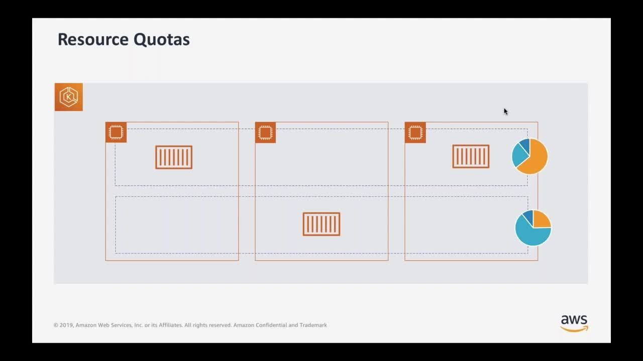 AWS-The Art of Successful Kubernetes Failures