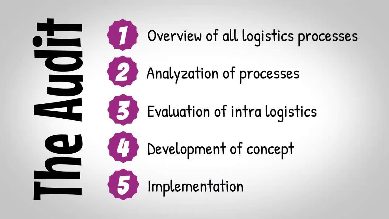 WBA Logistik Audit Intro (EN)