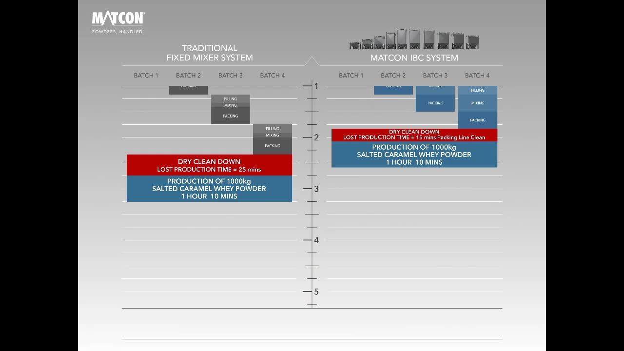 IBC Blending Comparison for Lean Manufacturing