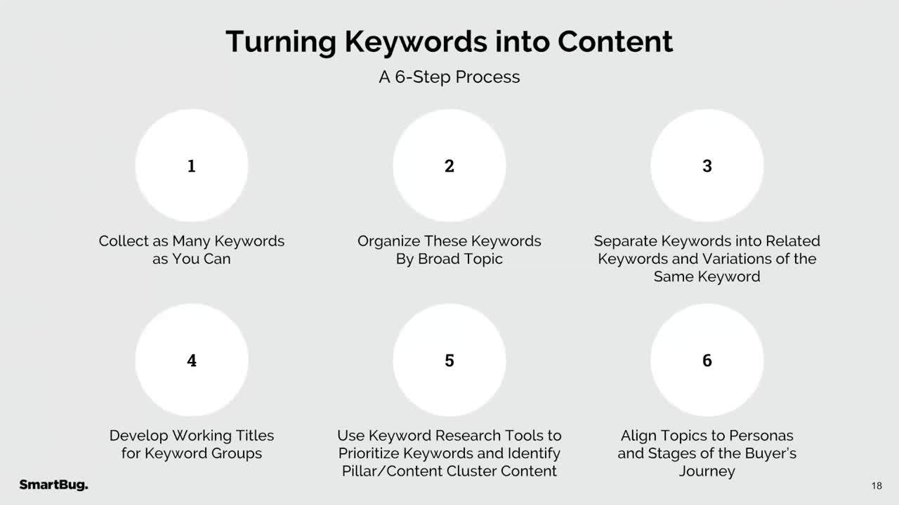 Enjoy This Webinar on Connecting Keywords to Content Planning