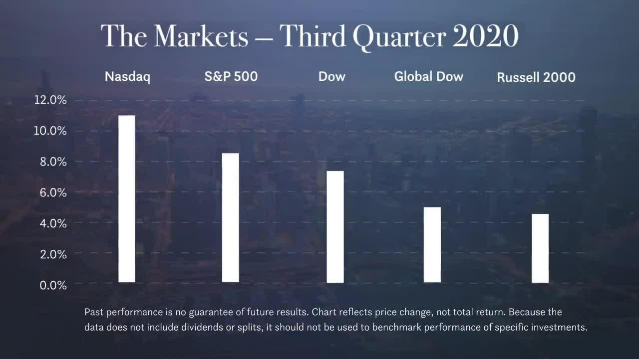 Foremost Advice · Market Summaries-ms_q3_2020-4feec602624bb0bebfd1fa6eae21ac68a52d2f95